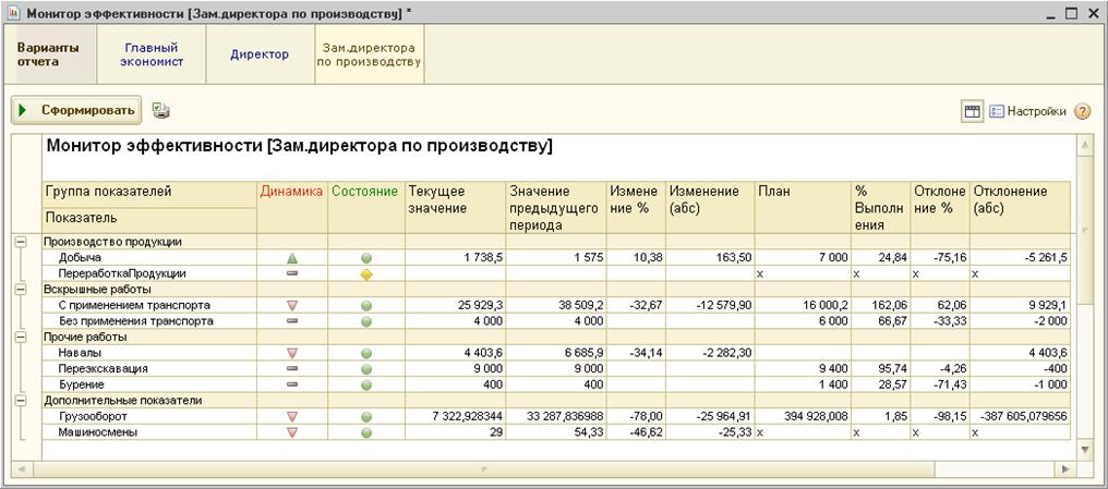 Монитор эффективности с отраслевыми показателями