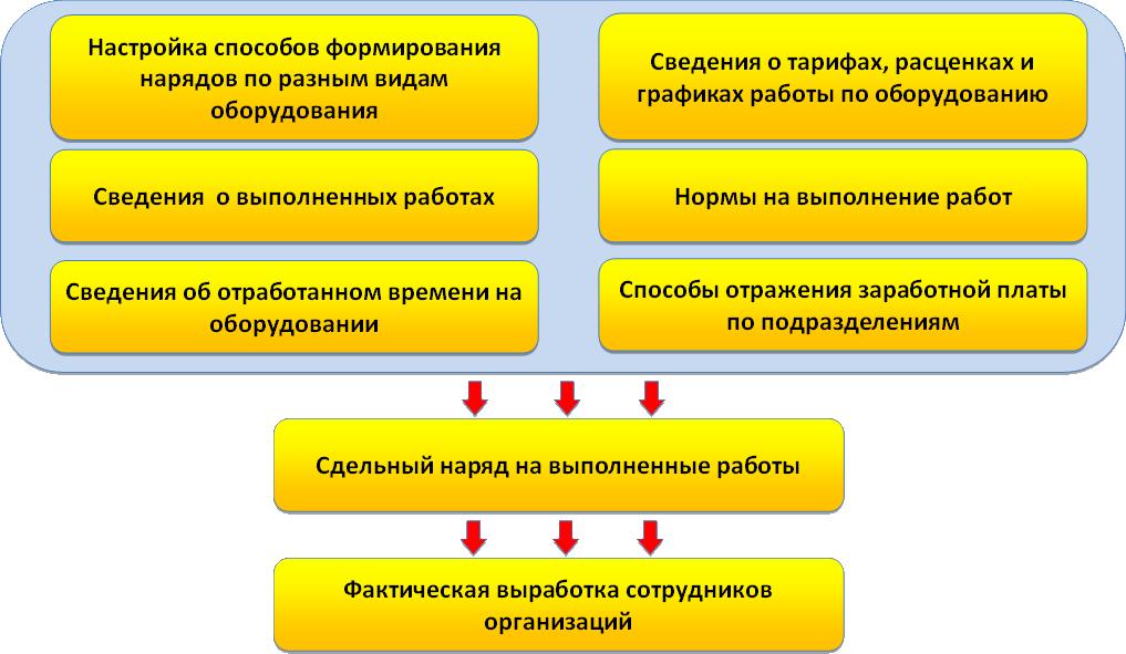 Схема формирования сдельной заработной платы