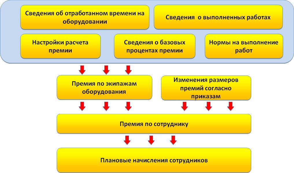 Управление промышленным