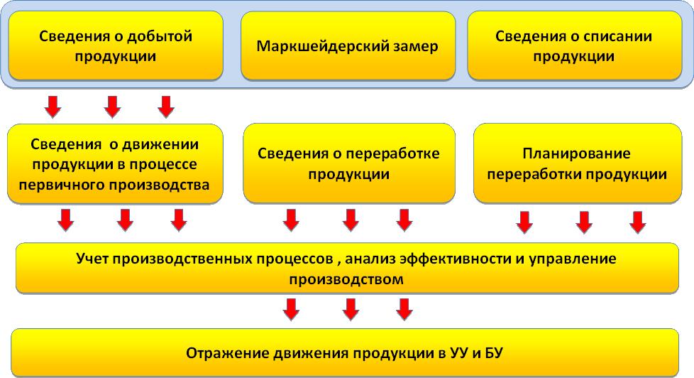Схема учета продукции и полуфабрикатов