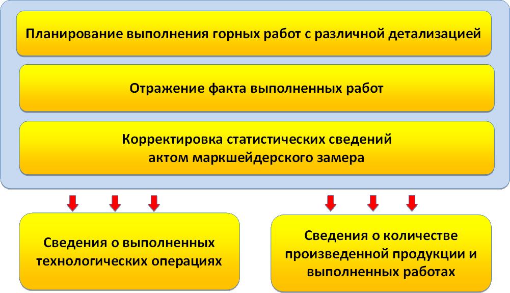 Схема управления горными работами