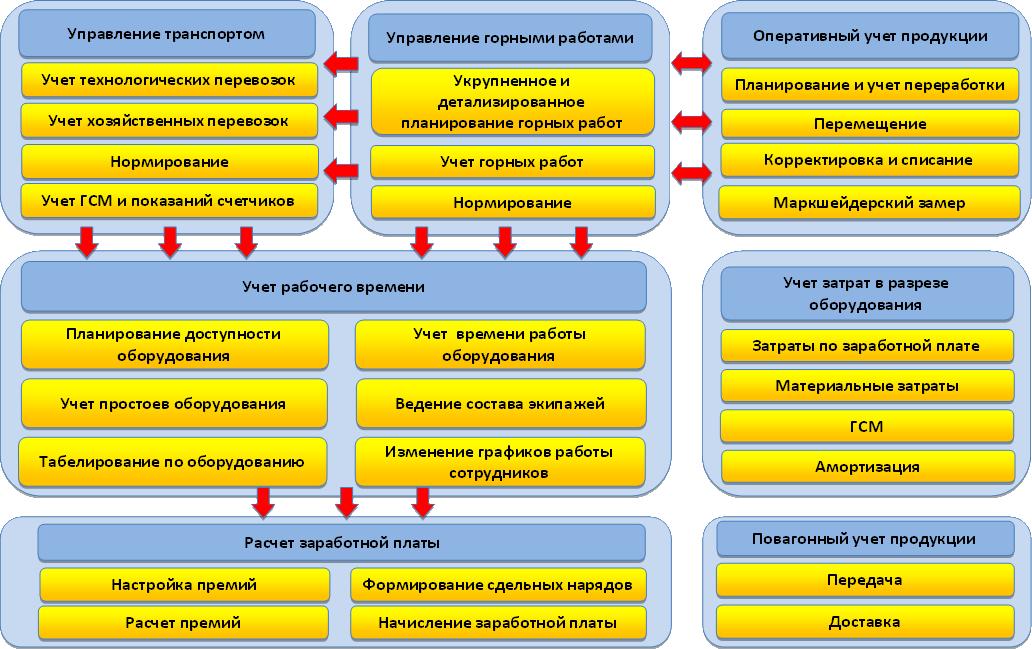 Схема взаимодействия отраслевых подсистем